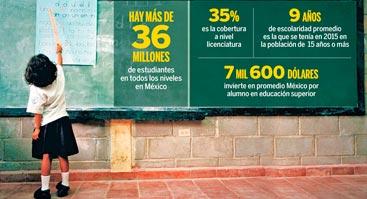 Insuficiencias profundas en la educación en México